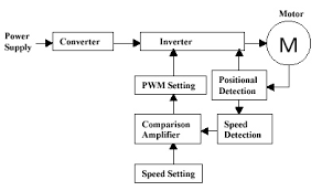 speed control methods of various types of speed control motors brushless dc motor system
