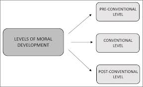 Carol Gilligan Moral Development Theory Chart