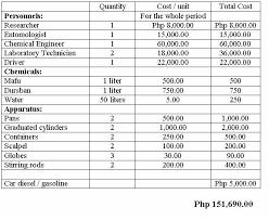 Sample Budget Proposal Classy Budgetproposal Sample Proposal Pinterest Sample Resume