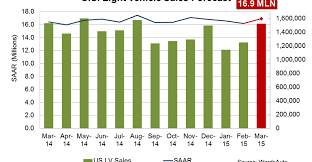 Sales Forecast Forecast March Sales Spring Forward Wardsauto U S Light