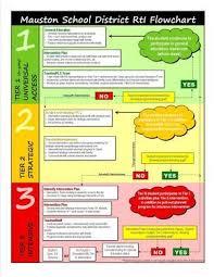 Special Education Process Flow Chart Texas Rti Process Rti Handbook 504 Response To Intervention