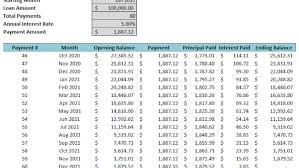 Amortization Schedule And Summary Template Howtoexcel Net
