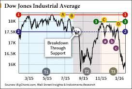 Big Charts Dow Shah Gilani Blog Howto Tell When The Next Market Crash Or