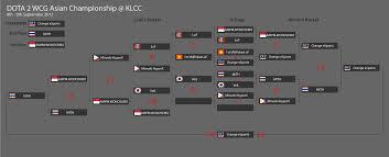wcg asian championship live updates mineski net