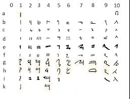 Joseph Smiths Egyptian Indo Arabic Numeral Characters In