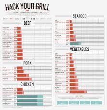 Standard Meat Temperatures