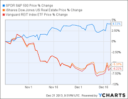 The Year End Reit Clearance Sale Of 2013 Seeking Alpha