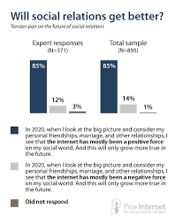 the future of social relations pew research center the future of social relations