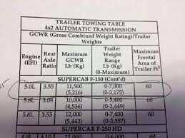 1996 F150 Towing Capacity Chart Owners Manual Towing Capacity Confusion 1996 F150