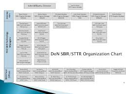 Navsea Organization Chart 2014 Miss Lee Ann Boyer May 15 Don Sbir Sttr Is An R D Program