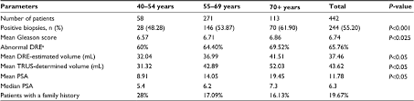 Psa Density Chart Full Text Association Of Prostate Volume With Incidence And