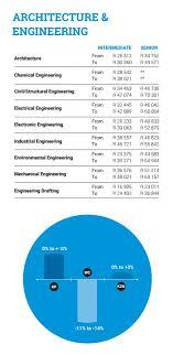 architectural engineering salary. Beautiful Engineering Architecture And Engineering And Architectural Salary
