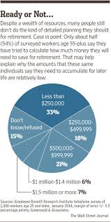 The Best Online Tools For Retirement Planning And Living Wsj