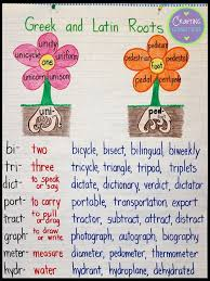 Latin Roots Chart Greek And Latin Roots Anchor Chart Teaching Grammar Root