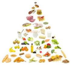junk food pyramid.  Food How To Get A Healthier Life By Understanding And Using The Healthy Food  Pyramid Junk  In
