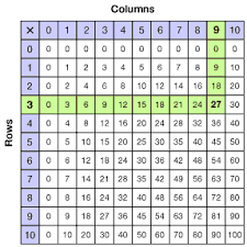 Grade 3 Multiplication Tables And Fact Families Overview