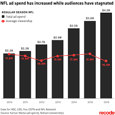 Nfl Ratings Chart 2017 Nfl Season Will Ratings Come Back Its A 4 2 Billion