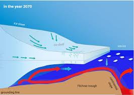 antarctic ice sheet growing antarctic paradox ocean warming melting ice shelves causing sea ice