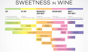 White Wine Chart Sweet To Dry Do You Know How Much Sugar Is In Your Wine Daily Mail Online
