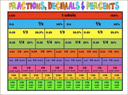 Fraction To Percentage Chart Fractions Decimals And Percentages Susanleesensei