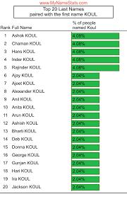 KOUL Last Name Statistics by MyNameStats.com