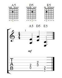 Electric Guitar Note Chart Guitar Power Chords Chart