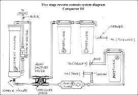 Water filter system diagram Water Softener How To Install Whole House Water Filtration System Schematic Diagram Of Water Purifier Car Wiring Researchgate How To Install Whole House Water Filtration System Major