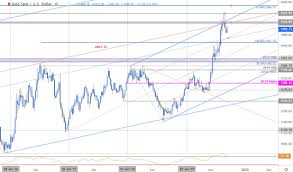 Xauusd Price Chart Gold Price Targets Xau Usd Recovery To Be Short Lived Gld