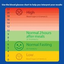 diabetic blood sugar chart blood sugar levels according to your current health state medical