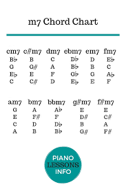 Heres A M7 Chord Chart For Those Who Want To Learn More