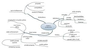 essay mind map university of leicester
