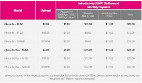 T Mobile Shares Full Details On 5 Month Iphone 6s Offer
