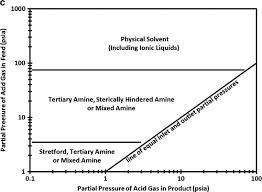 H2s Partial Pressure Chart Potential For Hydrogen Sulfide Removal Using Ionic Liquid