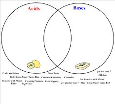 Acid And Base Venn Diagram Smart Exchange Usa Acids Bases Venn Diagram