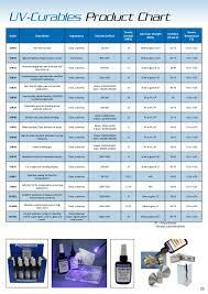 Permabond Adhesive Guide Uk Brochure