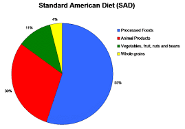 fast food obesity chart. Plain Chart The Typical American Consumes A Diet Largely Of Processed Foods And Animal  Products Dubbed The U0027meatsweetu0027 Diet Given That One In Four Us Eat Fast  Inside Fast Food Obesity Chart O