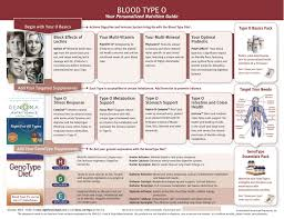 Pin By Yanti Nading On All Pumped Up Eating For Blood Type