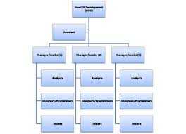Tneb Designation Hierarchy File Softwarehouse Classicstructure Jpg Wikipedia