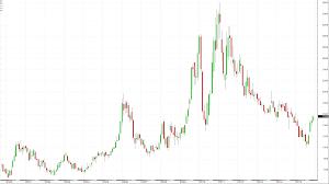 Sugar Commodity Price Chart Why Coffee May Follow Sugar In Early 2016 Seeking Alpha