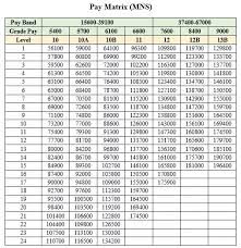 Army Income Chart What Are The Scopes In The Indian Military Nursing Service