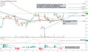 Rrgb Stock Price And Chart Nasdaq Rrgb Tradingview
