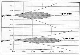 Shotgun Spread Pattern Chart Shotgun Choke Patterns