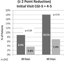 Snri Comparison Chart Pdf L Methylfolate Plus Ssri Or Snri From Treatment