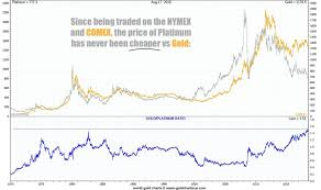 Gold Silver Platinum Chart Platinums Long Term Value Play Today Silver Doctors