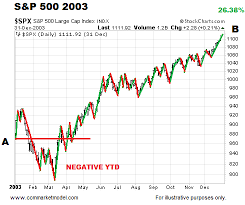 Todays Perspective On Recent Stock Market Volatility See