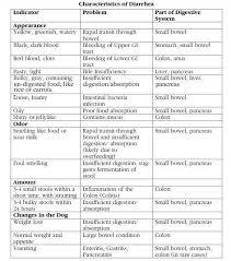 Stool Odor Chart Natural Pet Healthcare Natural Remedies For Diarrhea