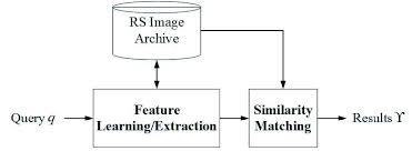 Basic Flowchart Basic Flowchart Of The Remote Sensing Image Retrieval Method