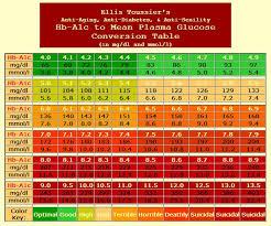 A1c Chart Conversion Www Bedowntowndaytona Com