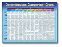 Chart Of Different Christian Denominations Denominations Comparison Denominations Comparison Chart