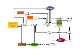 an easy to understand flowchart showing the genealogy of pop music an easy to understand flowchart showing the genealogy of pop music where